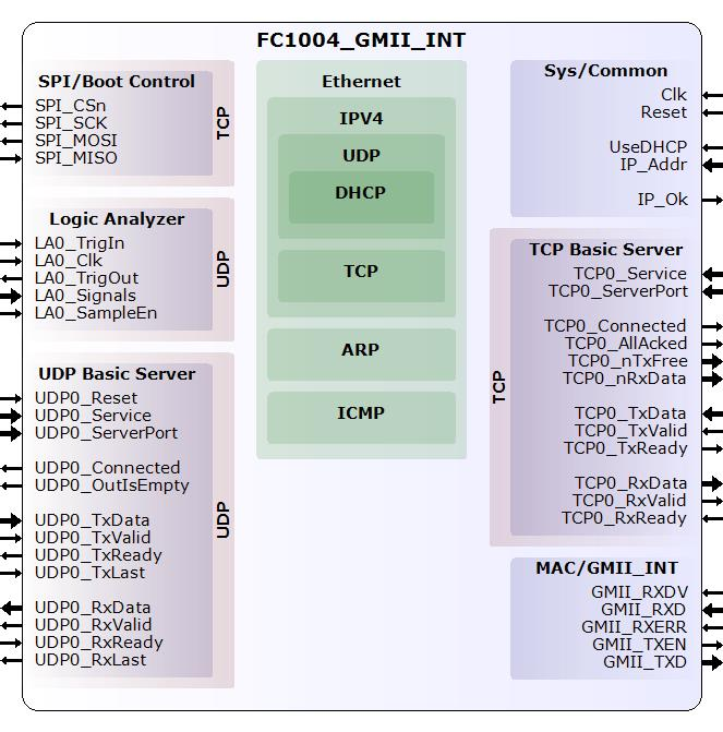 FC1004_GMII_INT Ethernet FPGA core